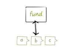 펀드명과 유형